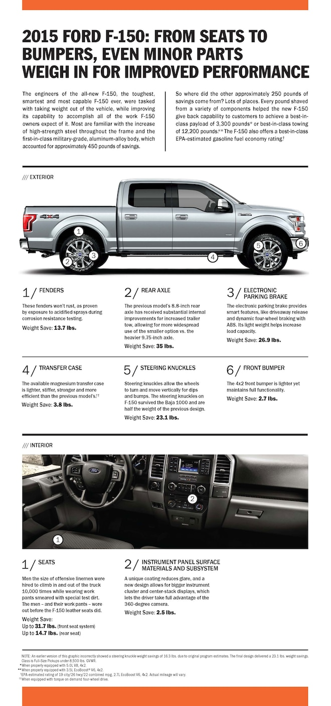 2015 Ford F150 Weight Infographic V2