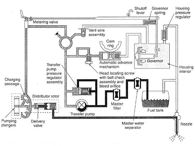 Stanadyne Db2 Injection Pump - Diesel Engine
