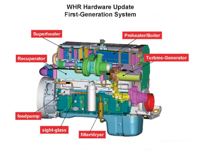 Cummins ISX Diesel Engine - Diesel Tech - Diesel Power Magazine