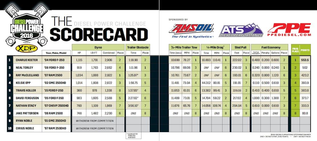 Diesel Power Challenge 2016 Scores