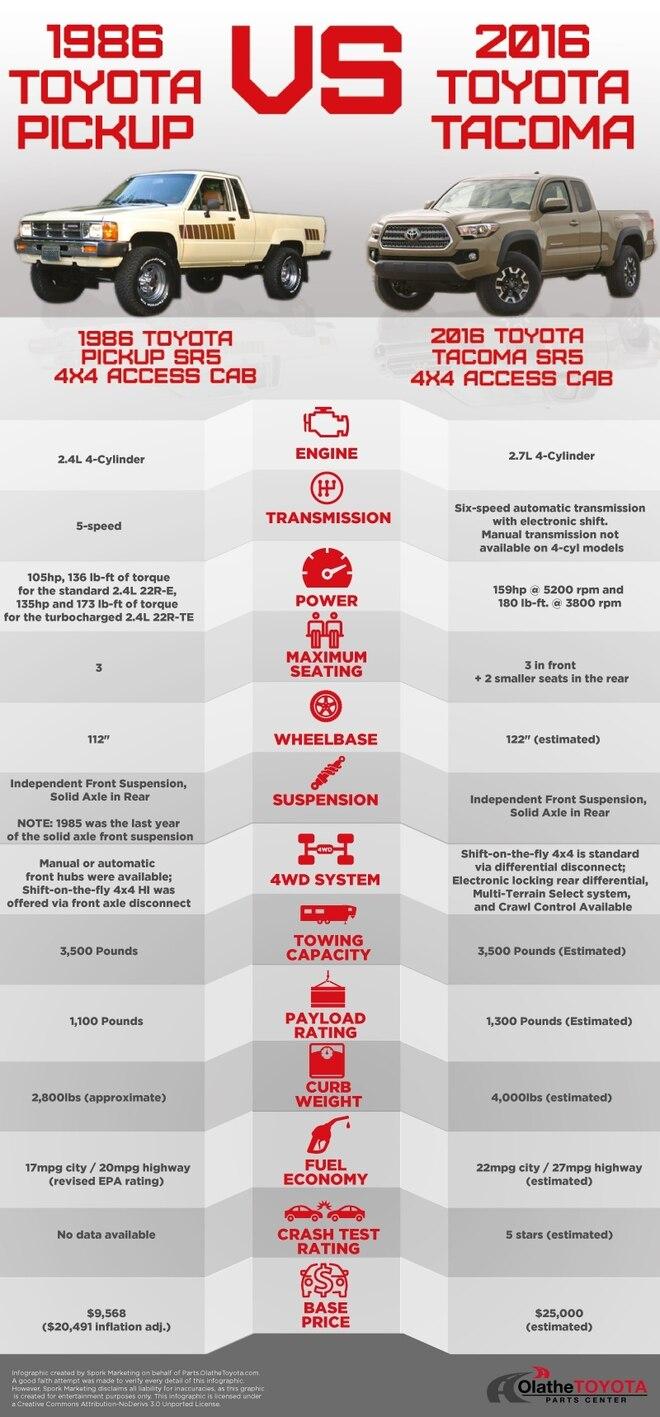 1986 Toyota Pickup 2016 Toyota Tacoma Infographic