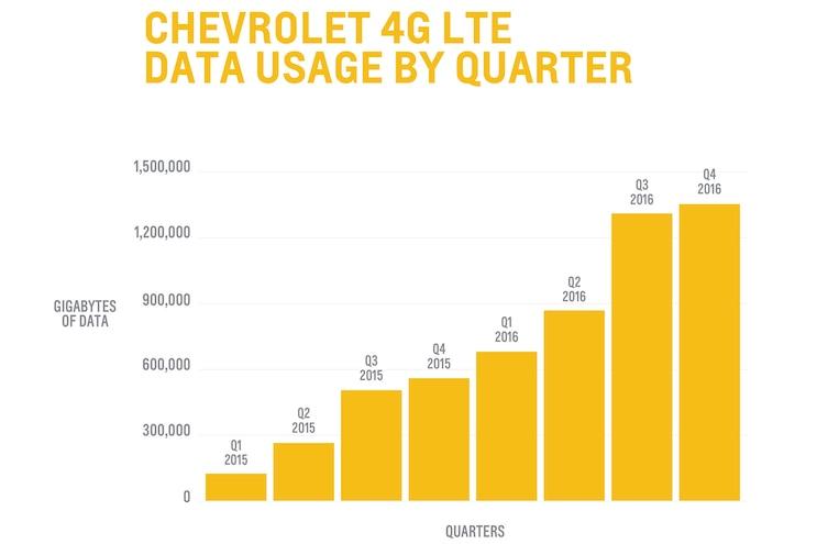 Auto News 8 Lug Work Truck Chevy 4 Million Petabyte Gigabyte Social Media Onstar Lte Wifi 4g