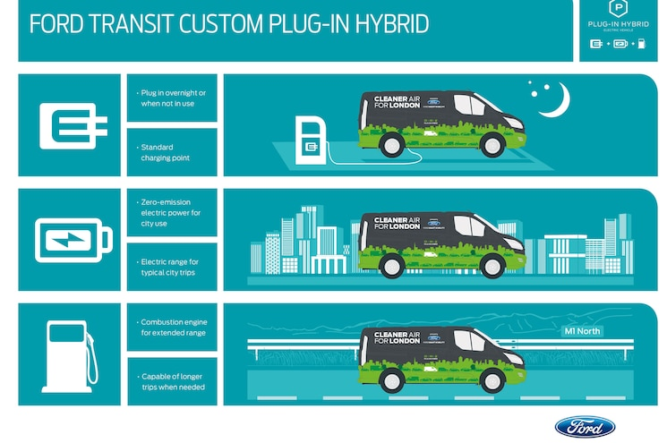 Ford Transit Custom Phev Use Chart