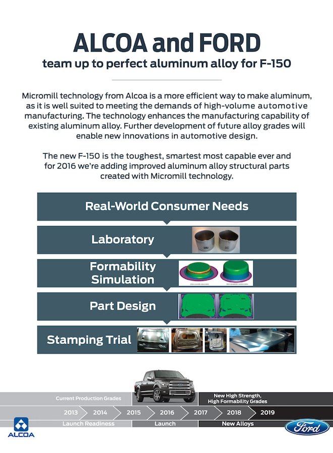 Ford Alcoa Micromill Infographic