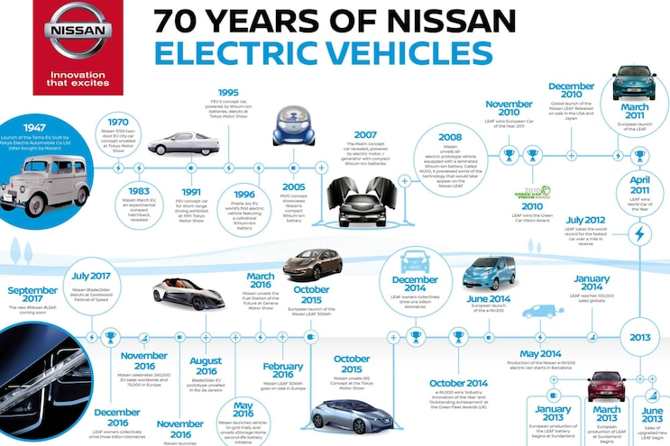 Auto News 8 Lug Work Truck Nissan 70 Years Electric Vehicles