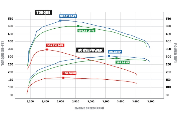 SDPs Compound Turbos Dyno Chart