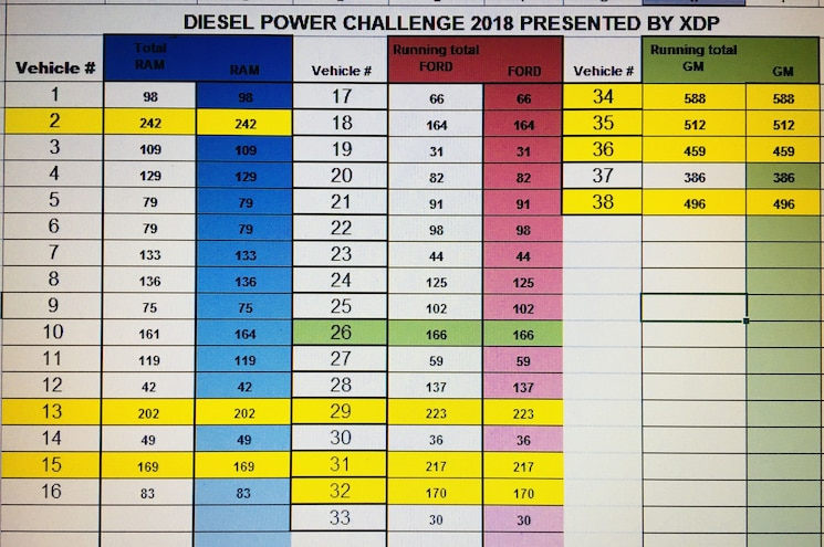 Diesel Power Challenge 2018 Presented By XDP Final Voting Spreadsheet