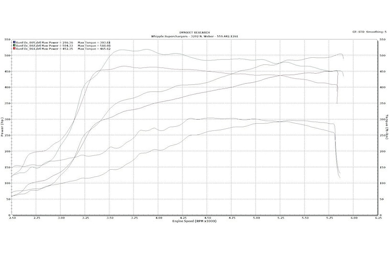Supercharger Dyno Graph
