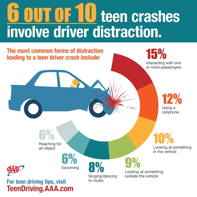 "Teen Distracted Driving ""Even Worse"" than AAA Thought"