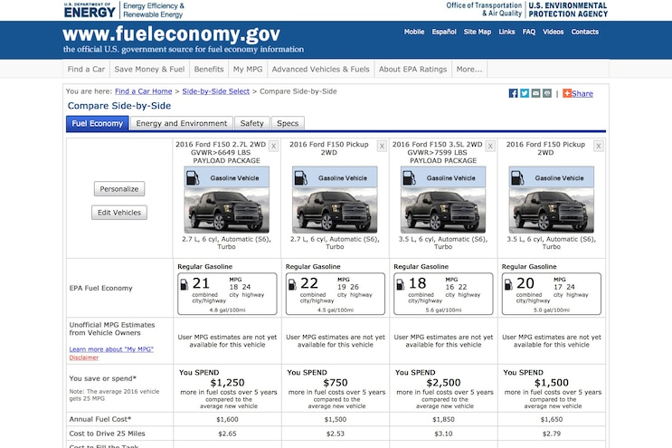 2016 Ford F-150 EPA Fuel Economy Ratings Exposed