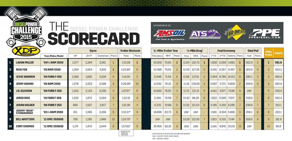 Dpc 2015 Scorecard