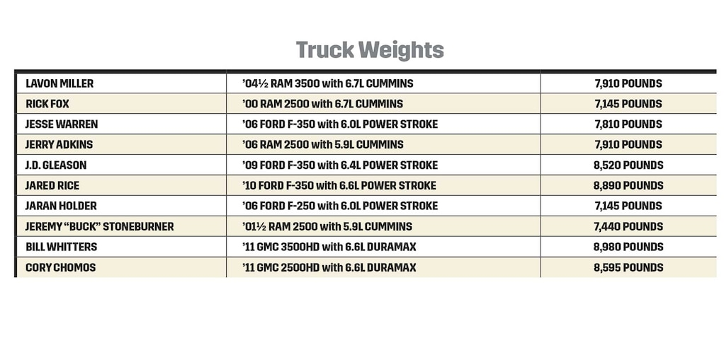 Dpc 2015 Truck Weights