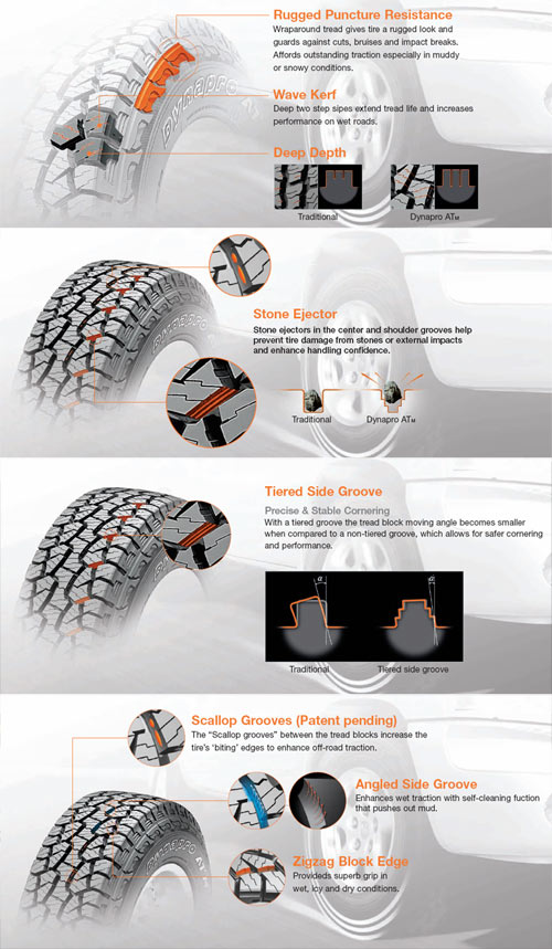 Hankook Test Drive RF10 Tires
