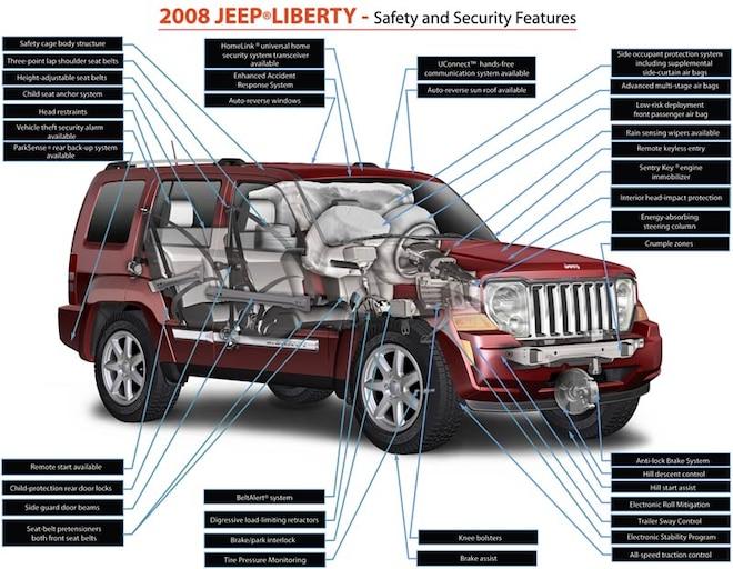 2008 Jeep Libertry Technology