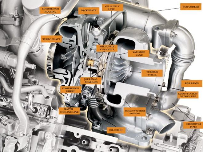 Turbocharger Glossary - Diesel Power Magazine