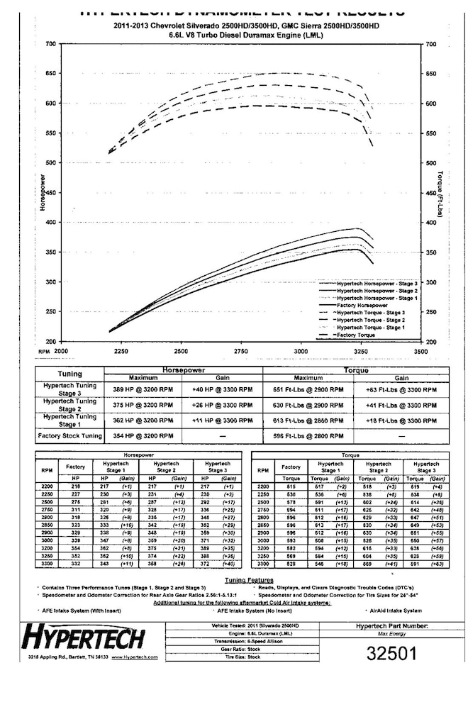 White-Glove Treatment - Duramax Power and MPG Upgrade