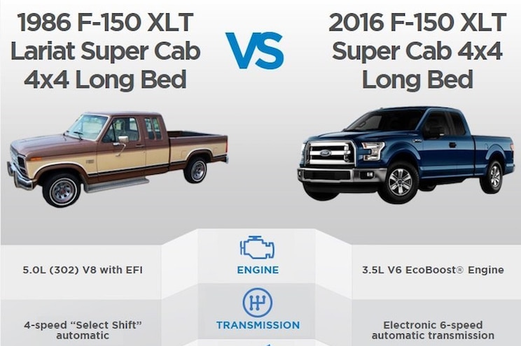 1986 Versus 2016: The Ford F-150 Through the Years