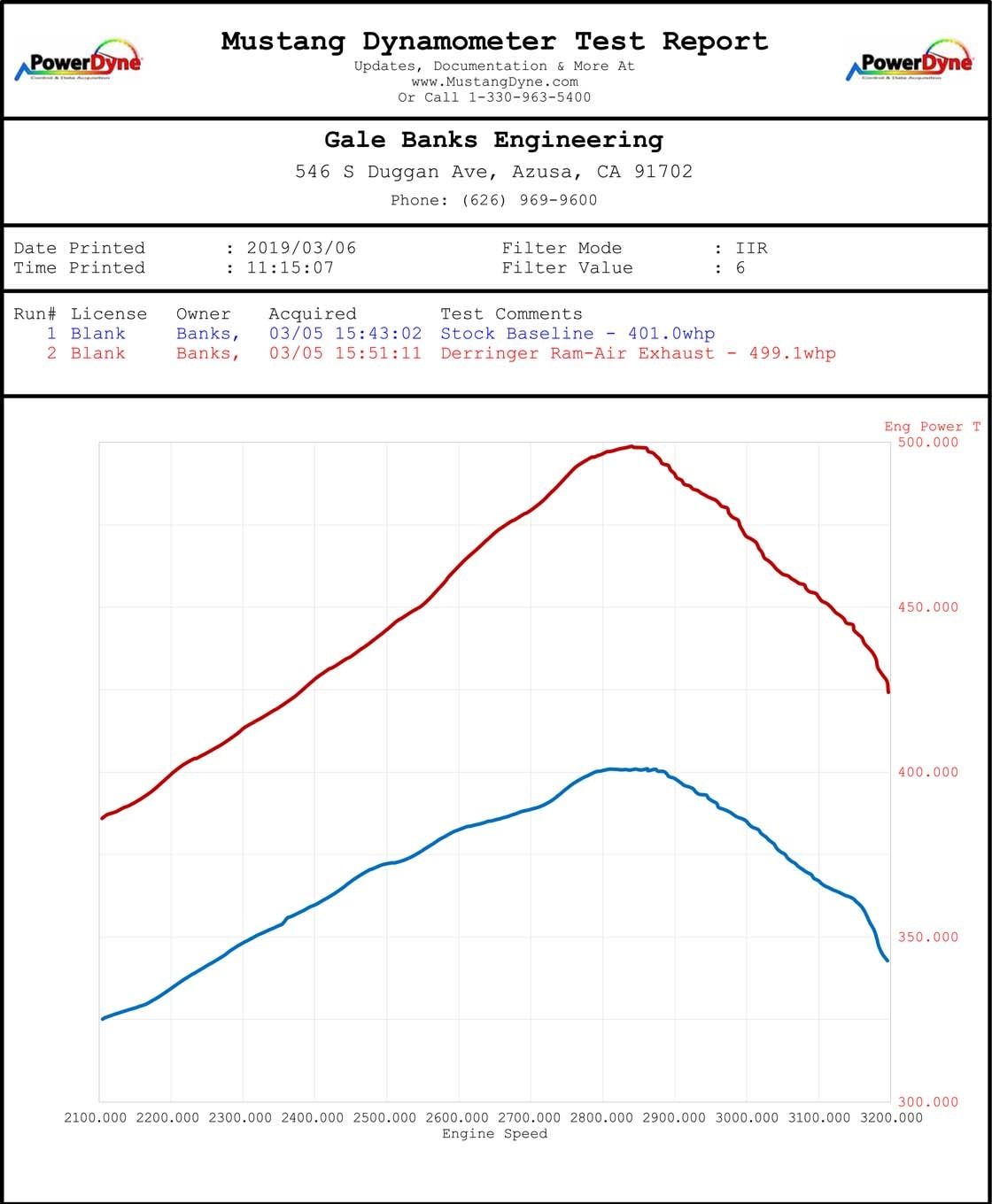 Bolting on L5P Performance