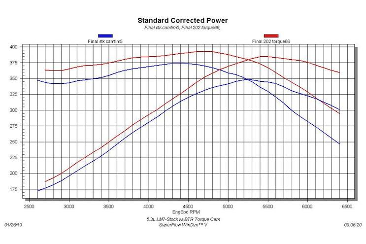 Truck Torque Ls Cam Swap Graph