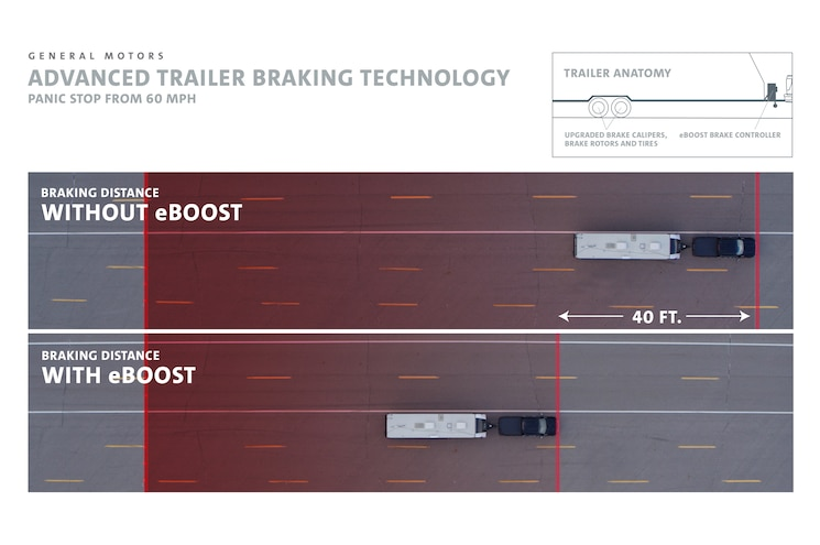 General Motors Eboost Trailer Brake Concept Graphic