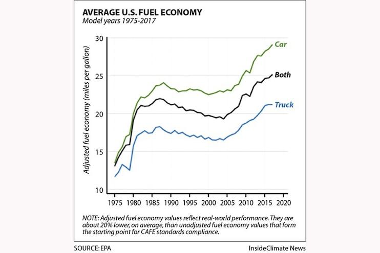 Best New Diesel Truck Fuel Economy 03