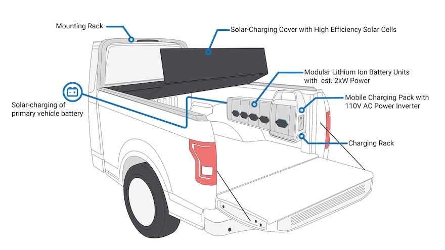 Worksport Terravis Solar Tonneau Cover Trucks 2
