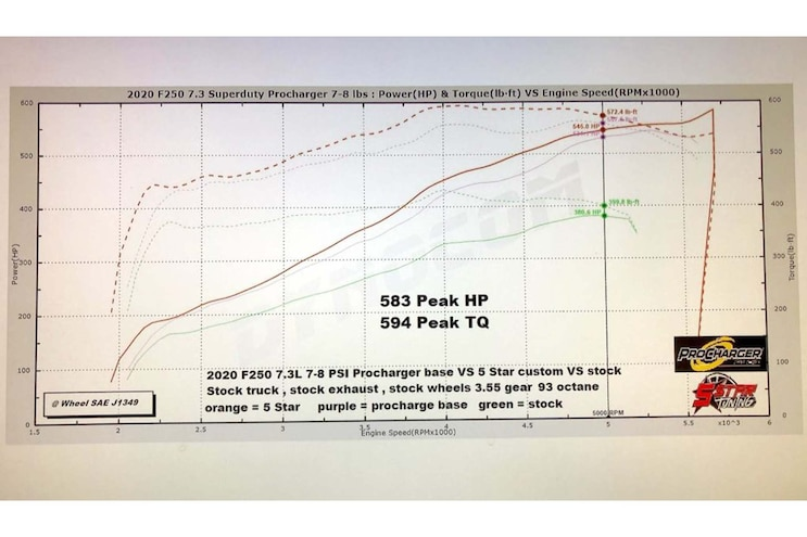 026 Procharger 524 Hp Supercharger