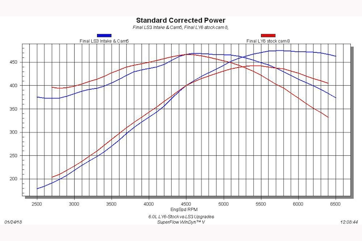 020 Gm Ly6 Into Ls3 Dyno Graph